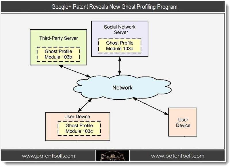 1.1 - Google+ Patent Promotes New Ghost Profile for Non-Members