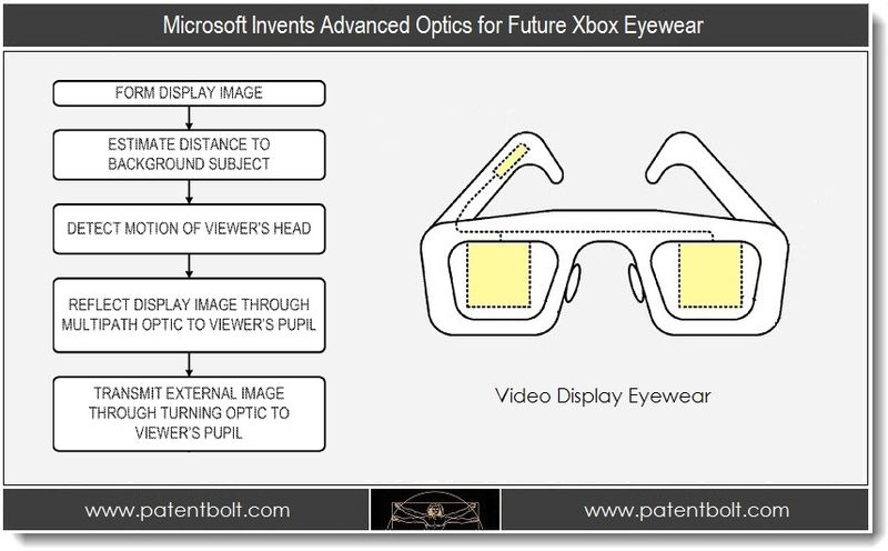 1B. Microsoft Invents Advanced Optics for Video Eyewear for Xbox