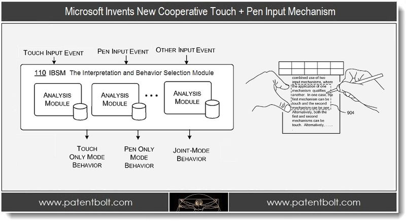 1. Microsoft Invents New Cooperative Touch + Pen Input Mechanism