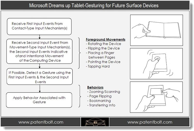 1.  Microsoft Dreams up Tablet-Gesturing for Future Surface Devices