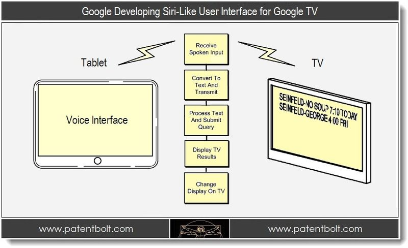 PB - 1.  Google Developing Siri-Like UI to control Google TV