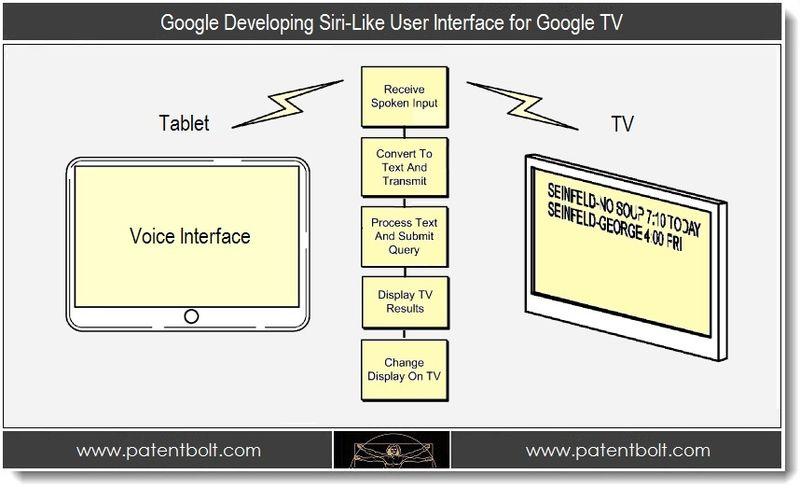 PB - 1.  Google Developing Siri-Like UI to control Google TV