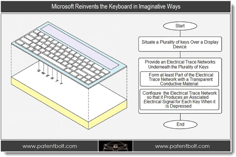 1 - Microsoft Reinvents the Keyboard in Imaginative Ways