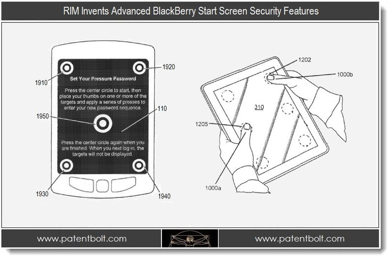 1. RIM invents advanced BlackBerry Start Screen Security Features