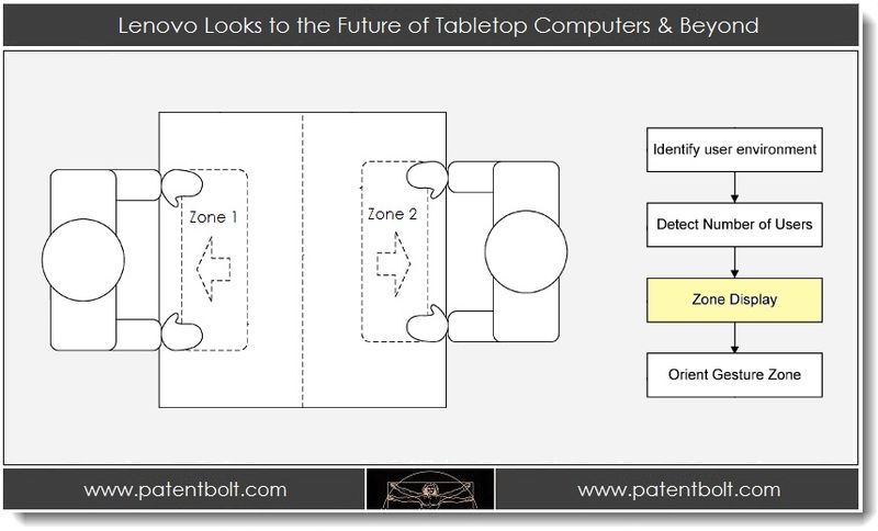 1. Lenovo Looks to the Future of Tabletop Computers & Beyond