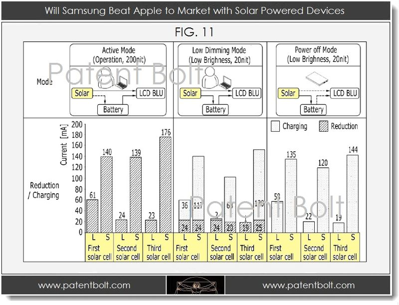 1. Will Samsung Beat Apple to Market with Solar Powered Devices