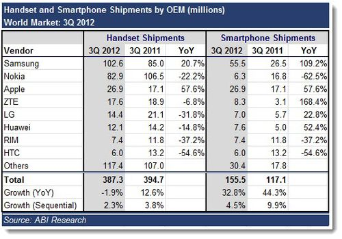 4A. ABI Research - Handset - Smartphone stats