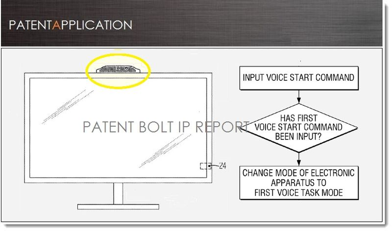 1. Cover - Samsung TV patent application for Video Conferencing & Voice Controls