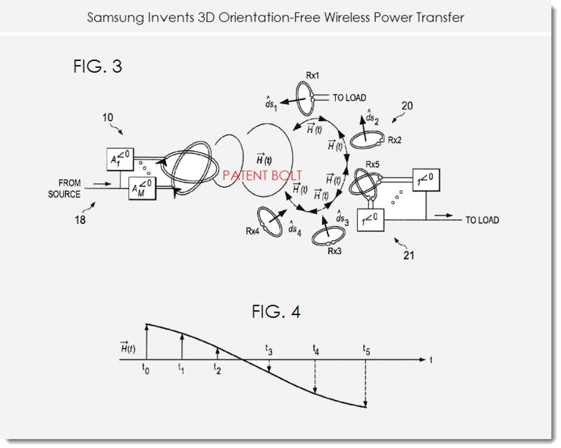 samsung invents 3d orientation