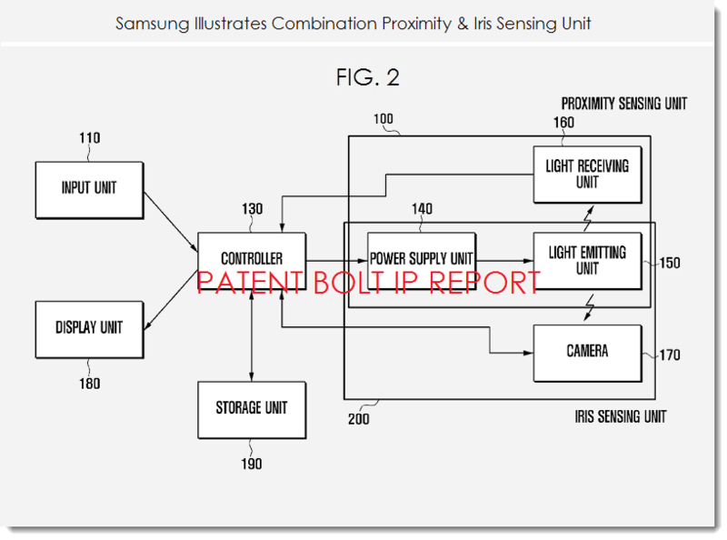 3. Samsung patent fig. 2 - combo proximity - iris sensing unit