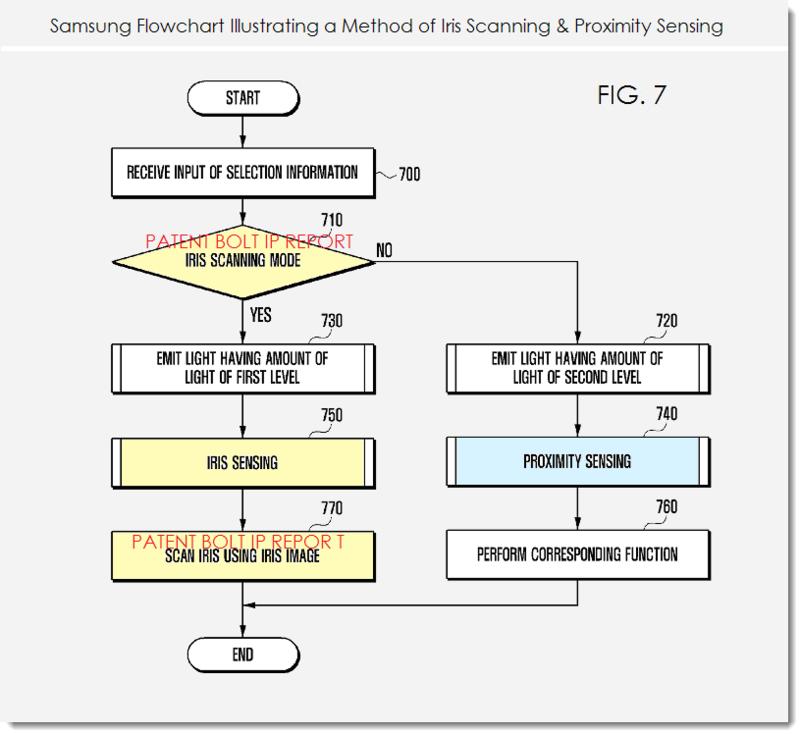 4. Samsung patent figure 7 method