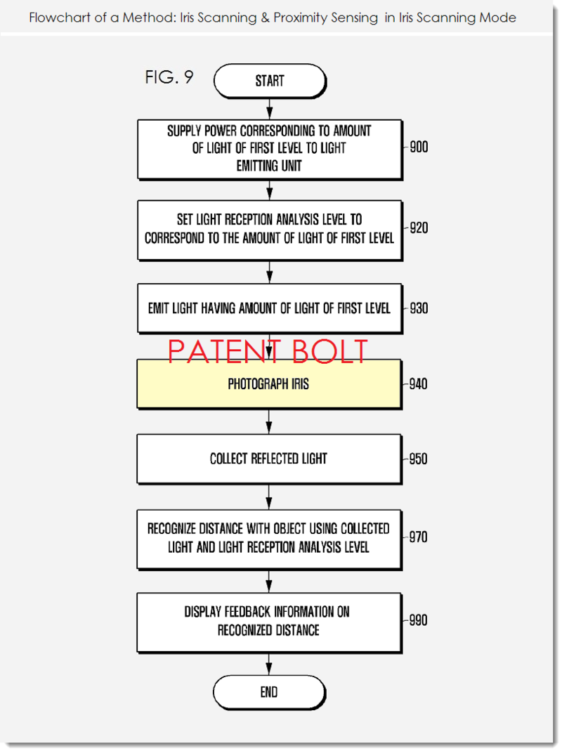 5. Samsung patent figure 9 - flowchart 2 in Iris Scanning Mode