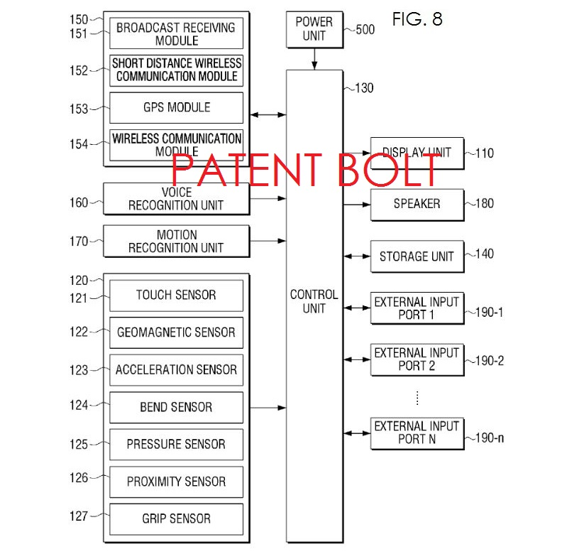 5. Samsung Patent FIG. 8 overview of system