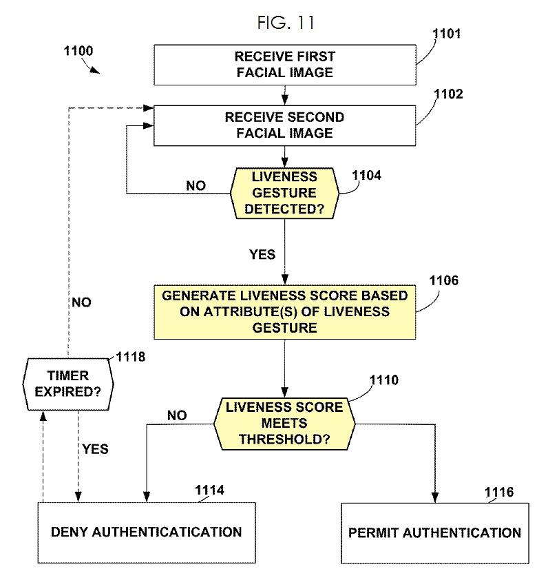 5A. Google patent fig 11 - flow chart liveness gesture detection
