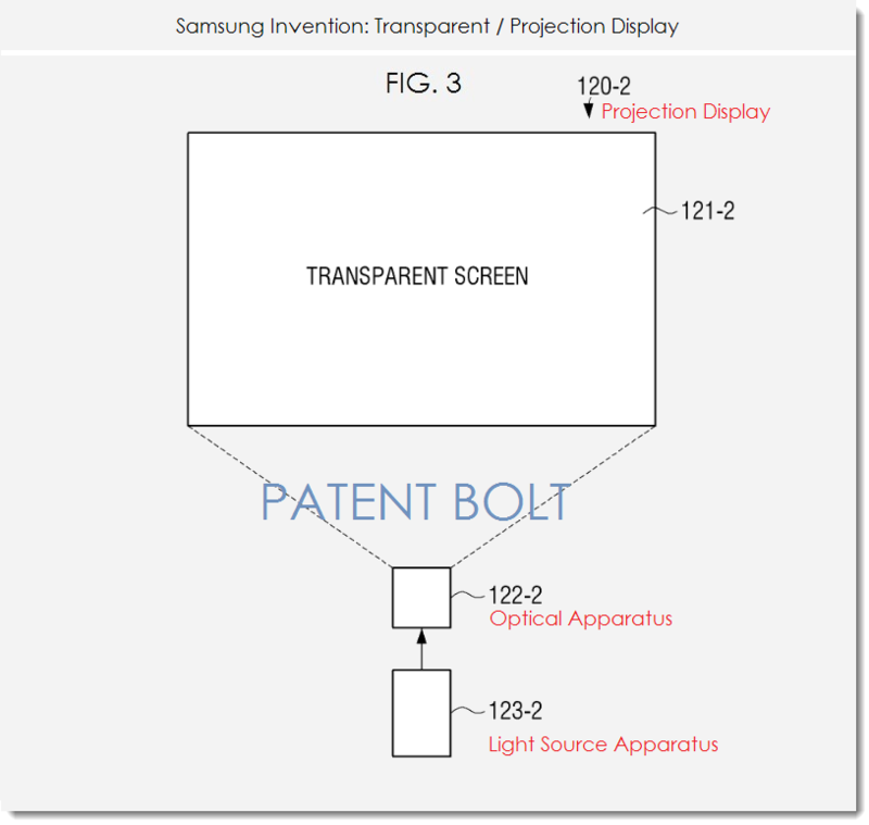 2. Samsung patent fig. 3 - transparent - projection display