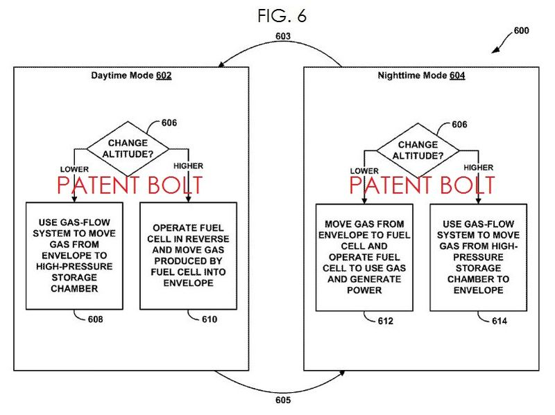 4AA. Google Project Loon - Patent related to Balloon Power Buoyancy Trade-Offs