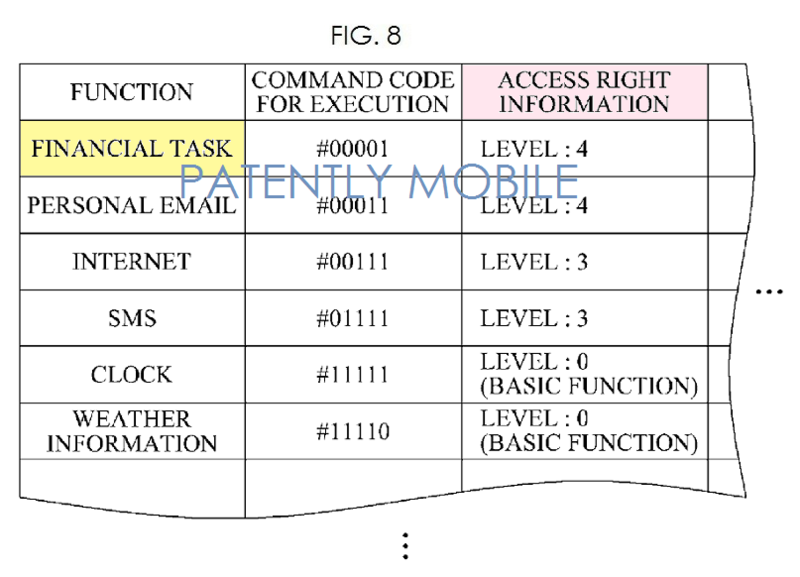 4 AF 2 FIG. 8 SAMSUNG BIOSIGNAL AUTHENTICATION ON WATCH - PATENTLY MOBILE
