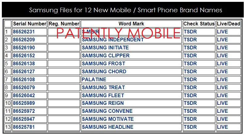 Samsung Files for 12 New Mobile / Smart Phone Brand Names