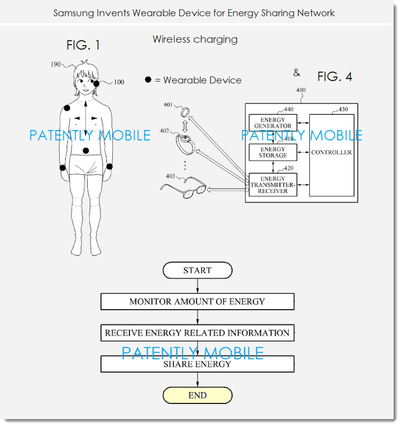 2AF - SAMSUNG PATENT FIGS FOR WEARABLE DEVICE FOR ENERGY SHARING NETWORK