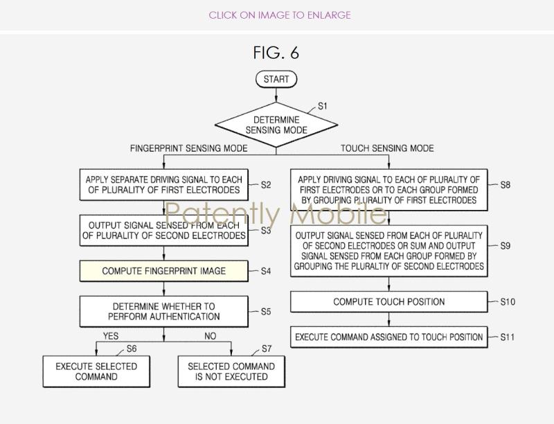 3 - samsung fig 6 - under display fingerprint scanner  Nov 13  2018 granted patent Patent Mobile report