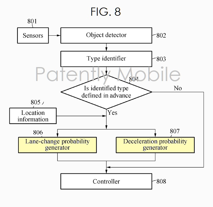 3 Samsung autonomous vehicle patent  fig. 8  Patently Mobile IP Report Apr 21  2019