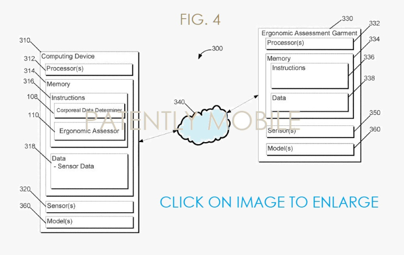 4 X cloud asssessment system smart ergomic garment